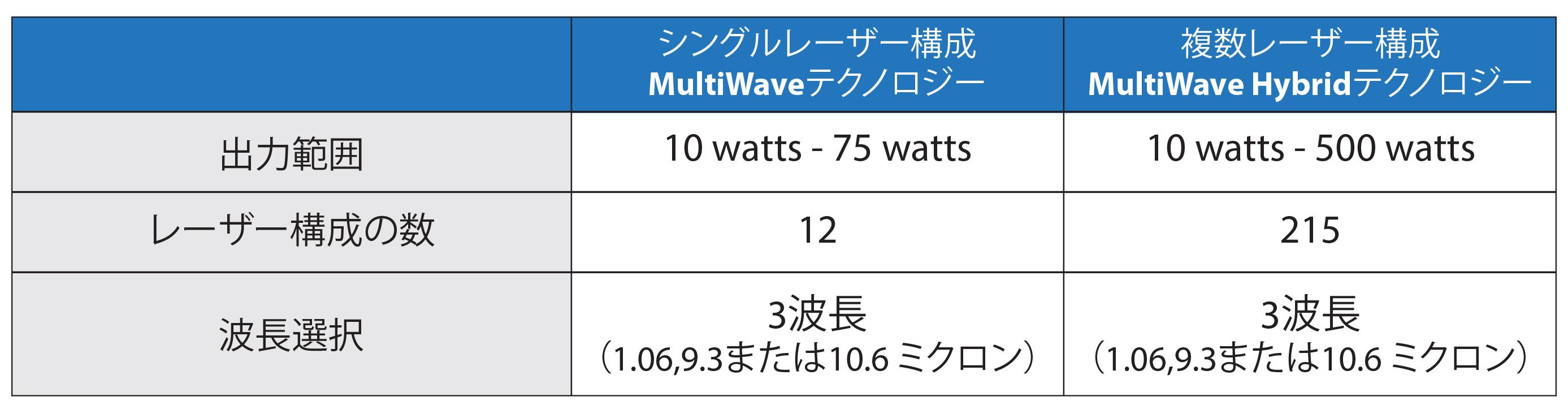 シングルレーザー対デュアルレーザーMultiWave Hybrid™構成