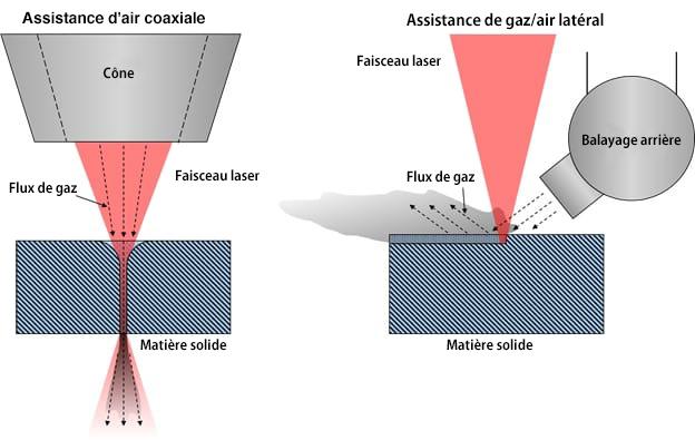 Assistance de gaz/d'air latérale et coaxiale