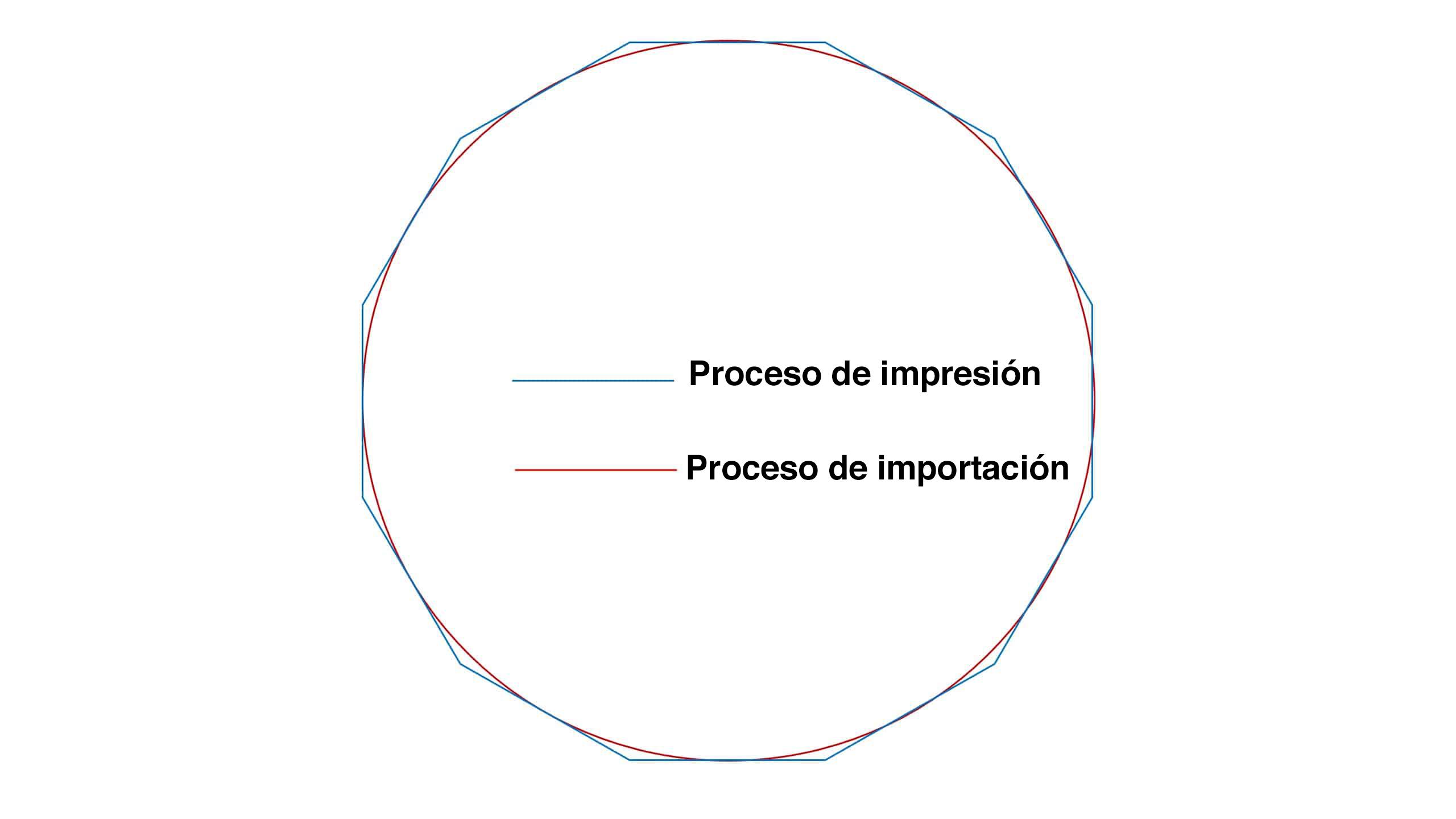 Generación de un círculo con importación directa