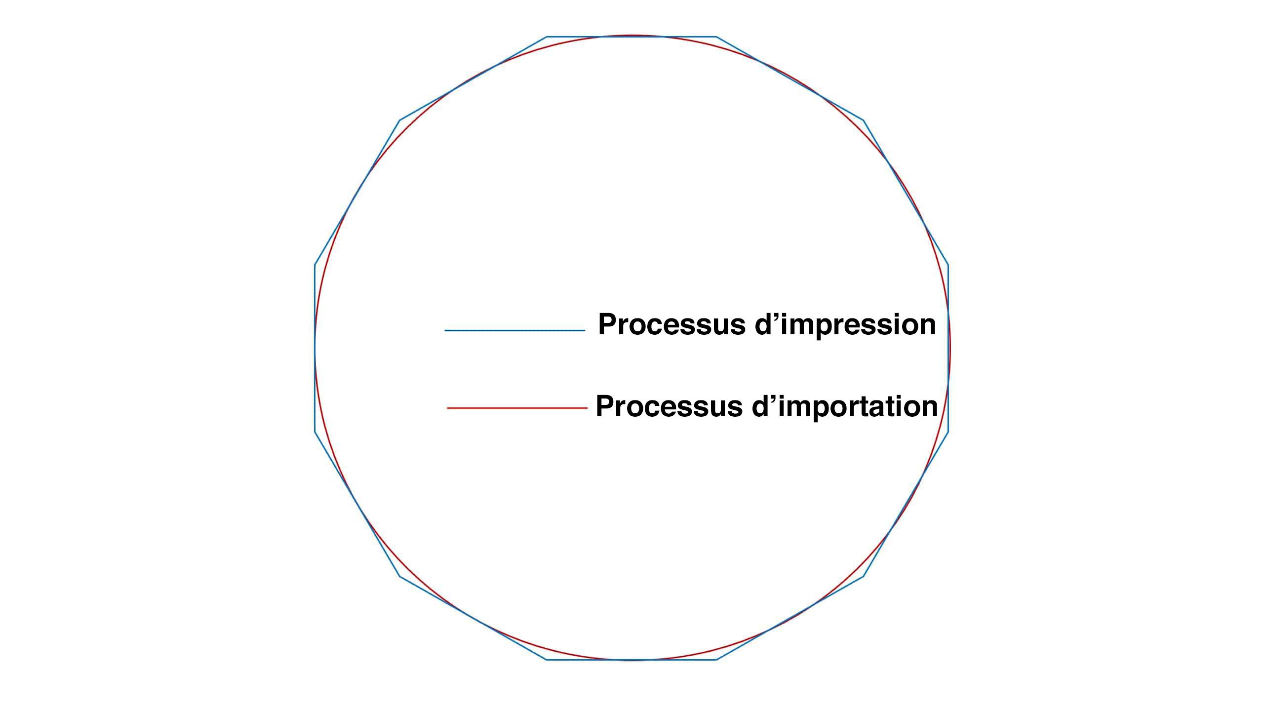 Rendu de cercles à importation directe