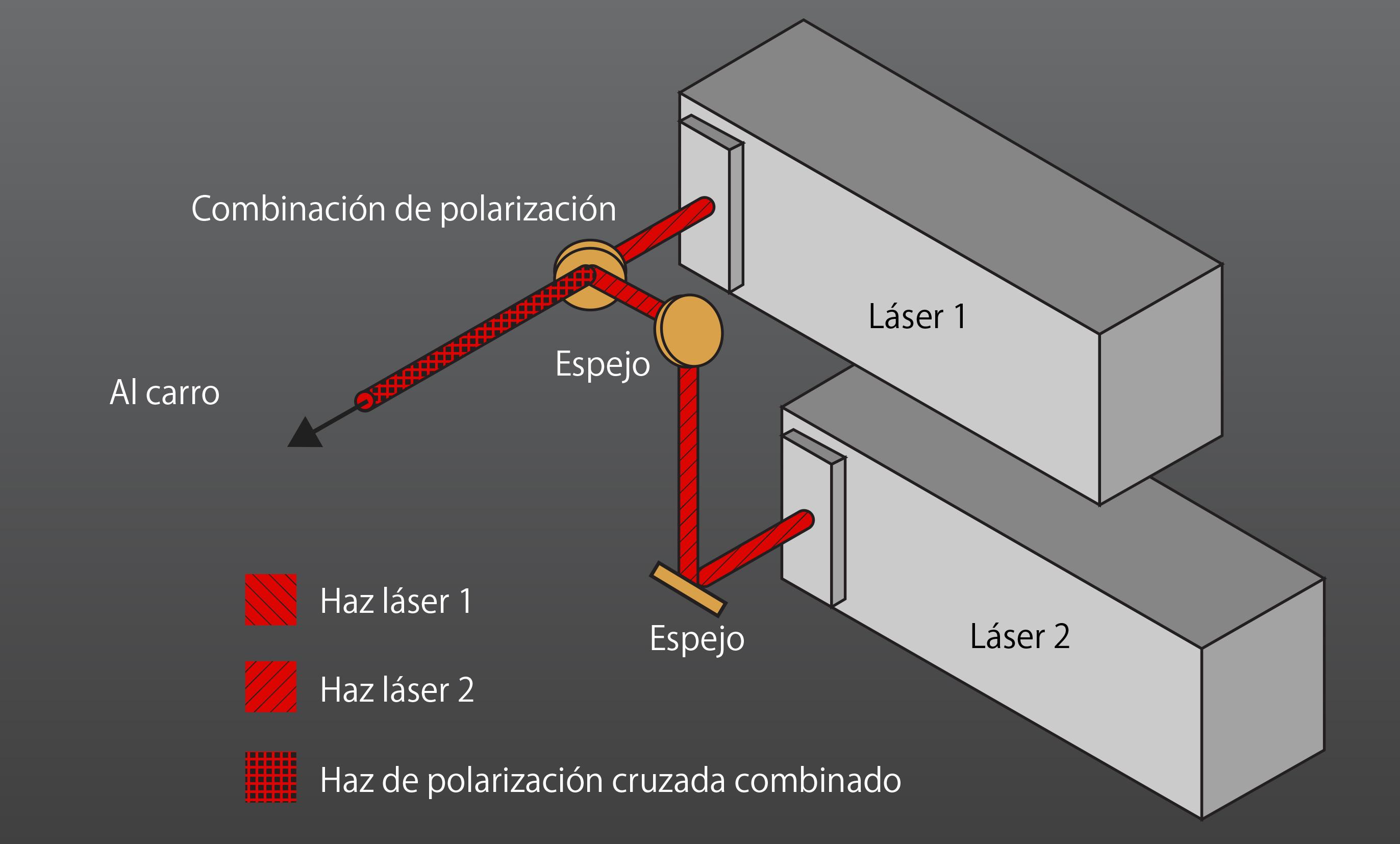 Sistemas configurados con láser doble