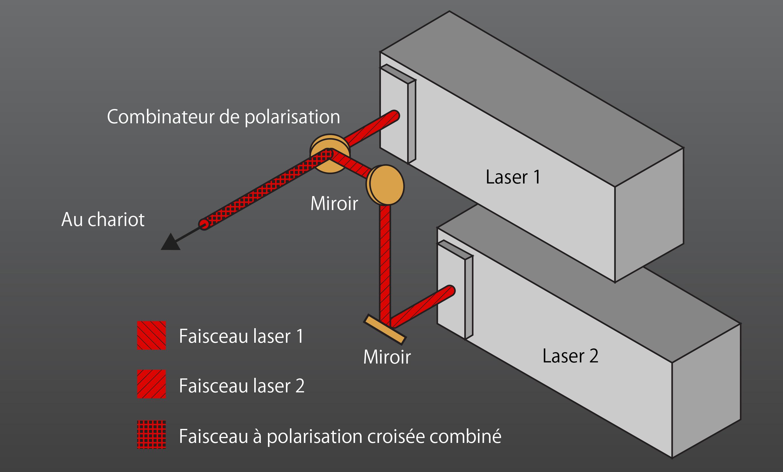 Systèmes configurés à deux sources laser