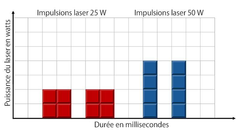 schéma-d'énergie de-lasers 50-25-watts