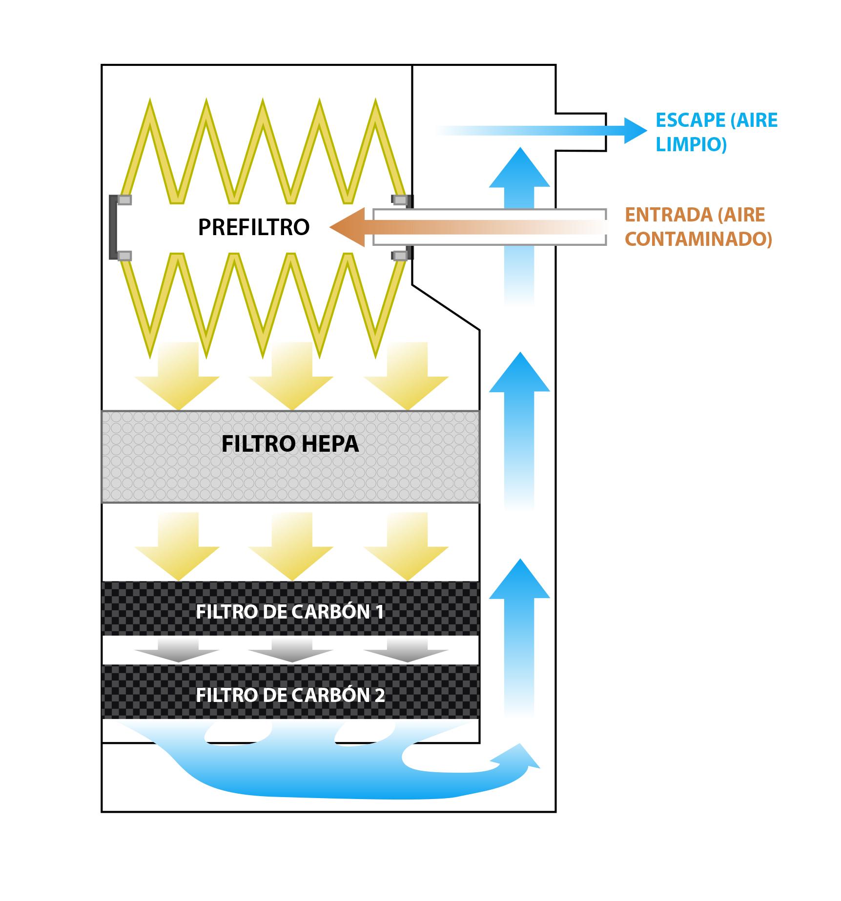 Esquema de la ruta de filtrado UAC