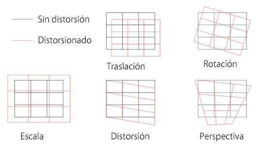Un diagrama que ilustra varios tipos de distorsiones que pueden estar presentes en los materiales antes de procesarlos con un sistema láser