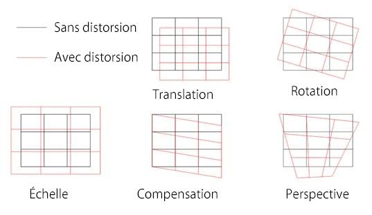 Schéma illustrant les différents types de déformation qui peuvent être présents sur les matières avant tout traitement à l'aide du système laser