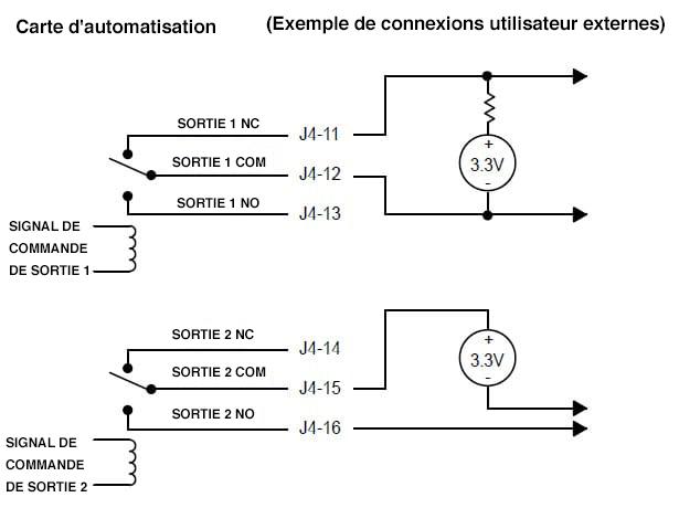 Schéma de la connectivité de sortie