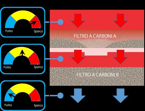 Carbone consumato UAC