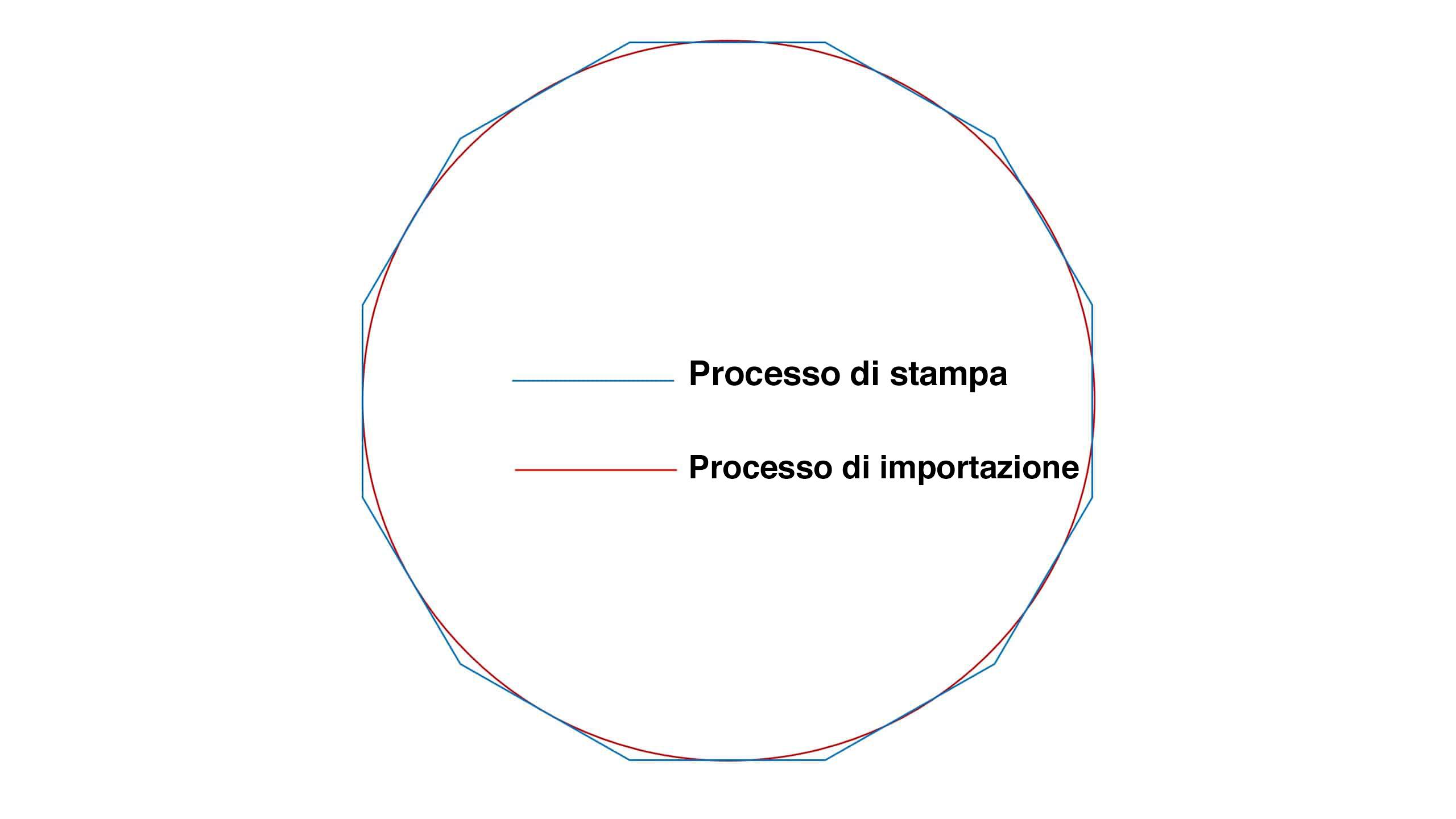 Importazione diretta Rendering circolare