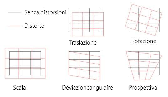 Diagramma che illustra i vari tipi di distorsioni cui possono essere soggetti i materiali prima della lavorazione con il sistema laser