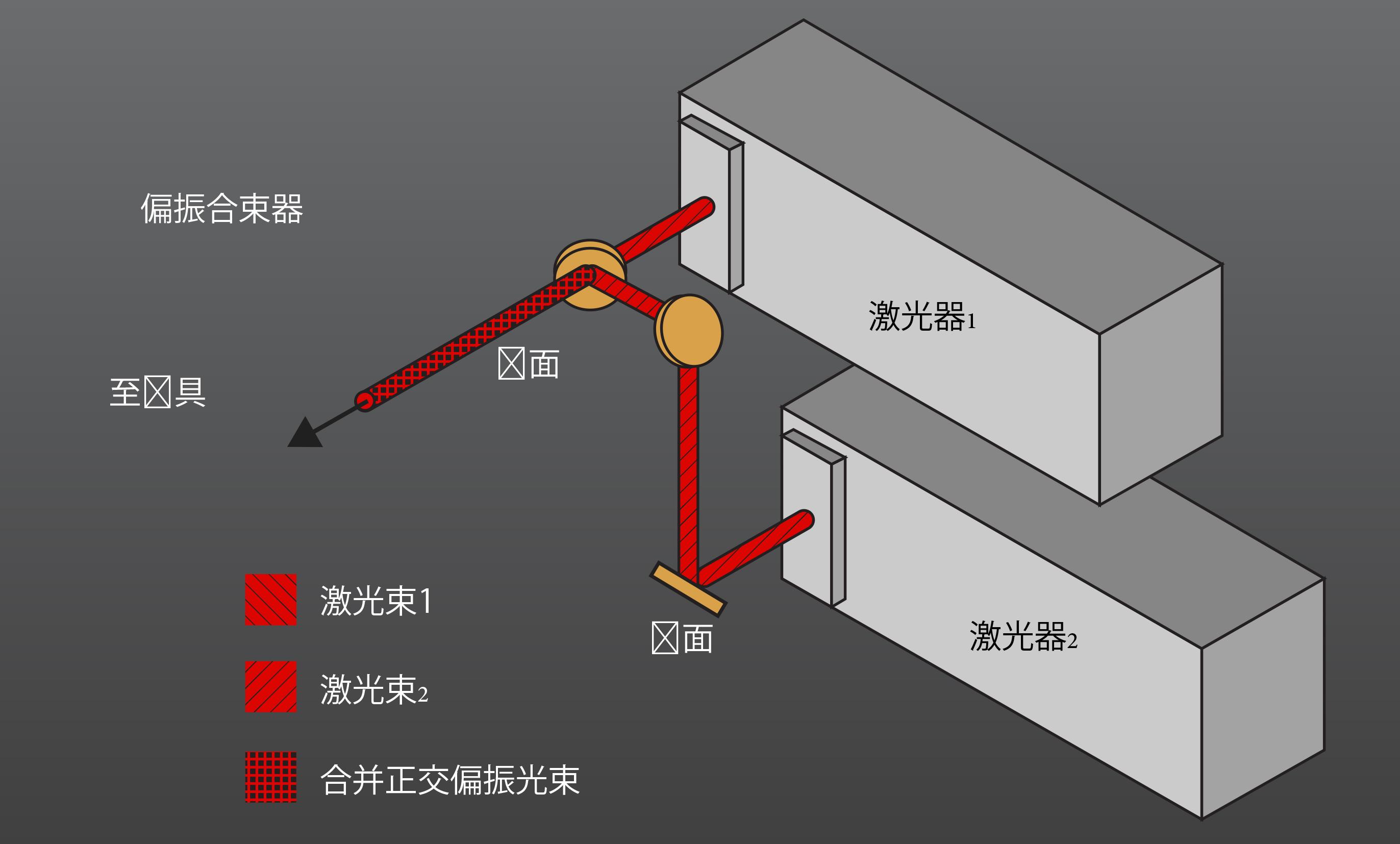 双激光器配置系统