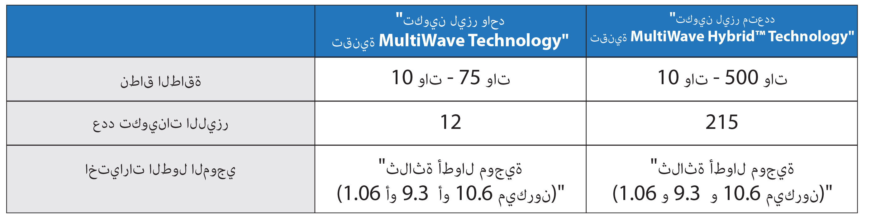 Single vs. Dual Laser MultiWave Hybrid™ Configurations