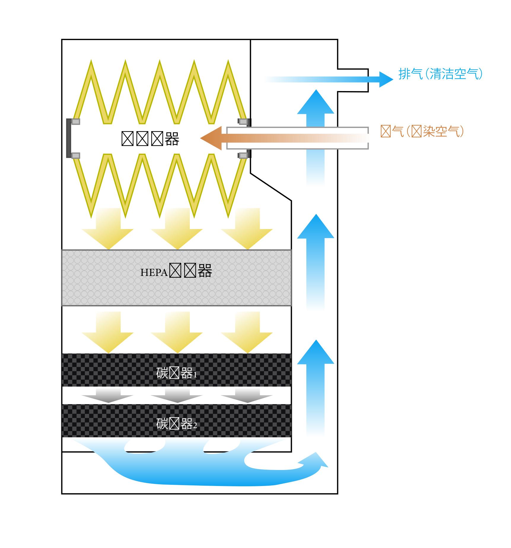 UAC过滤器路径示意图