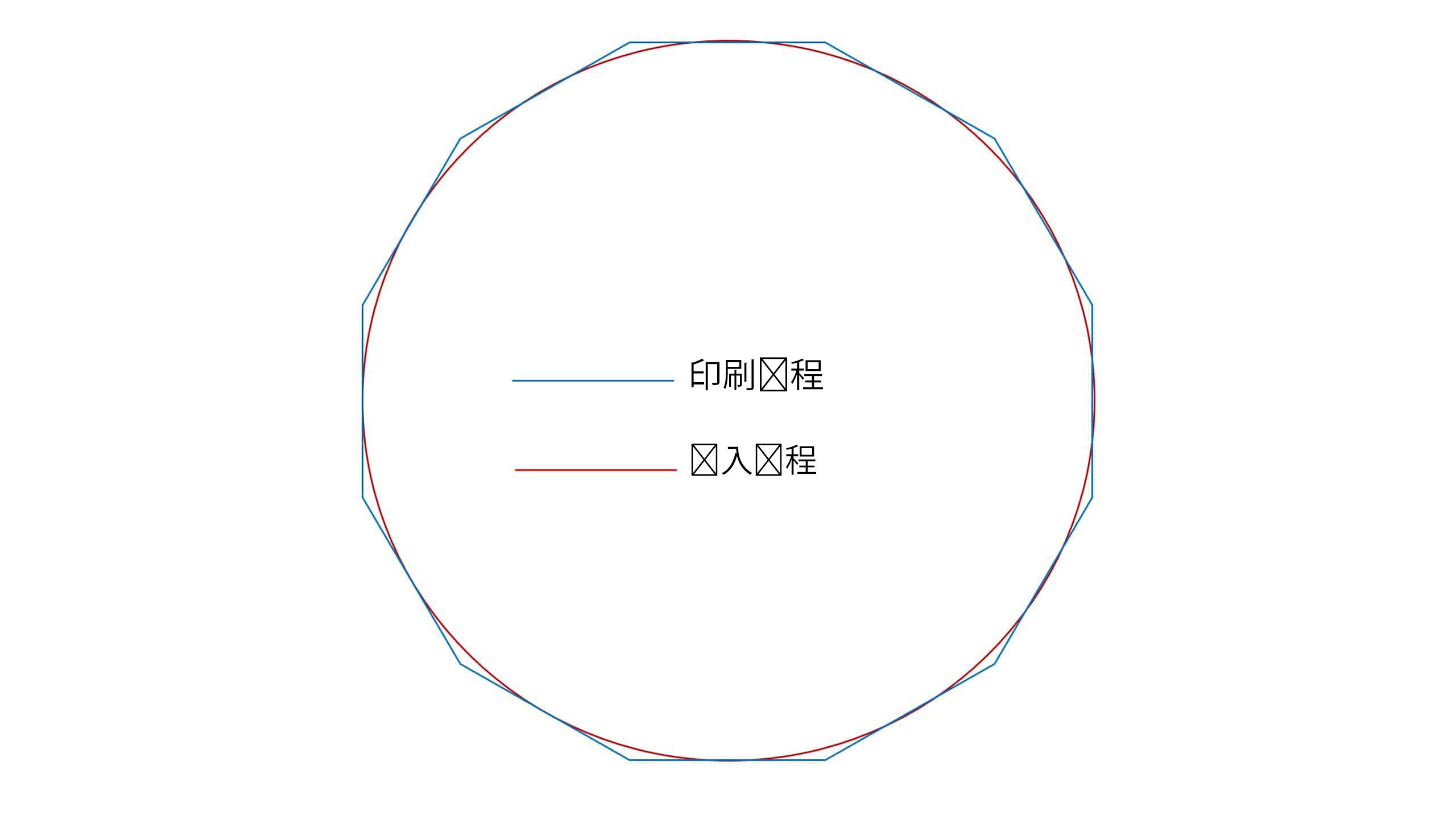 直接导入圆形渲染