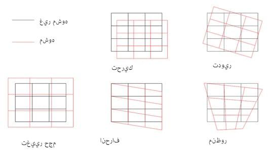 يوضح المخطط التالي أنواع التشوهات المختلفة التي قد تظهر على المواد قبل معالجتها بنظام الليزر.