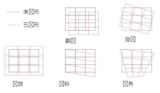 显示使用激光系统加工之前材料上可能存在各种变形类型的示意图
