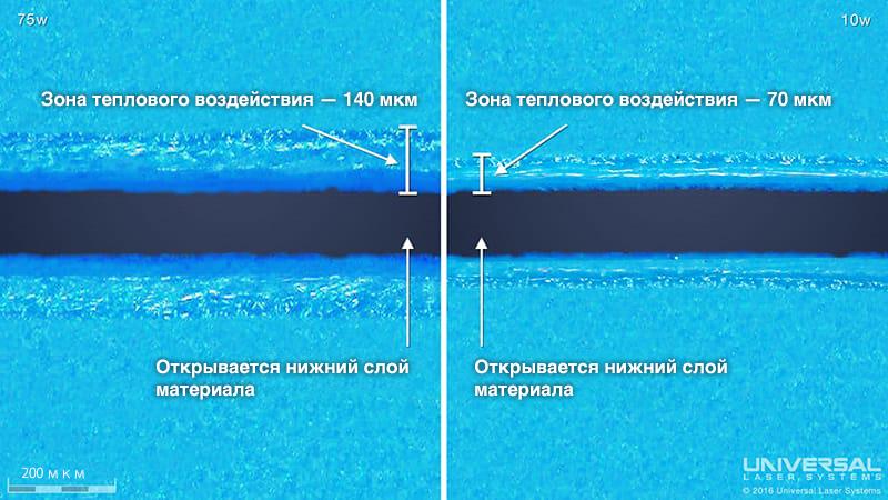 bilayer plastic laser cut 75 10 watt RU