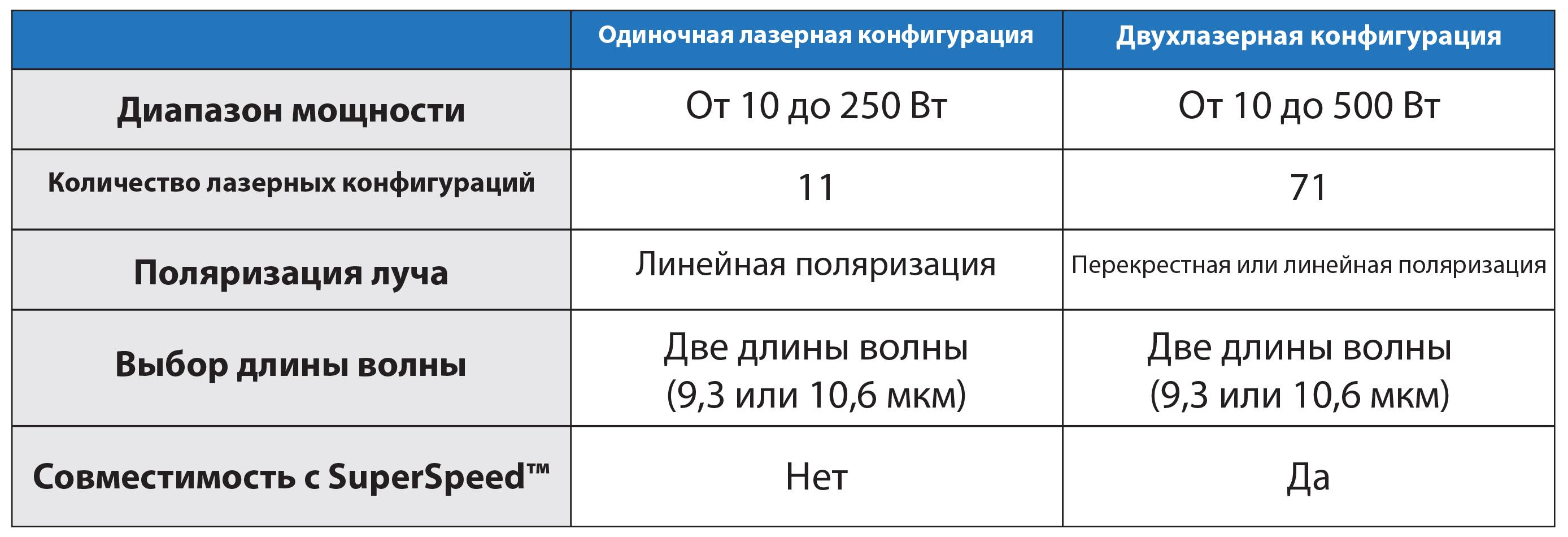 Схема сравнения конфигурации одиночной лазерной системы и конфигурации для одновременного использования двух лазеров