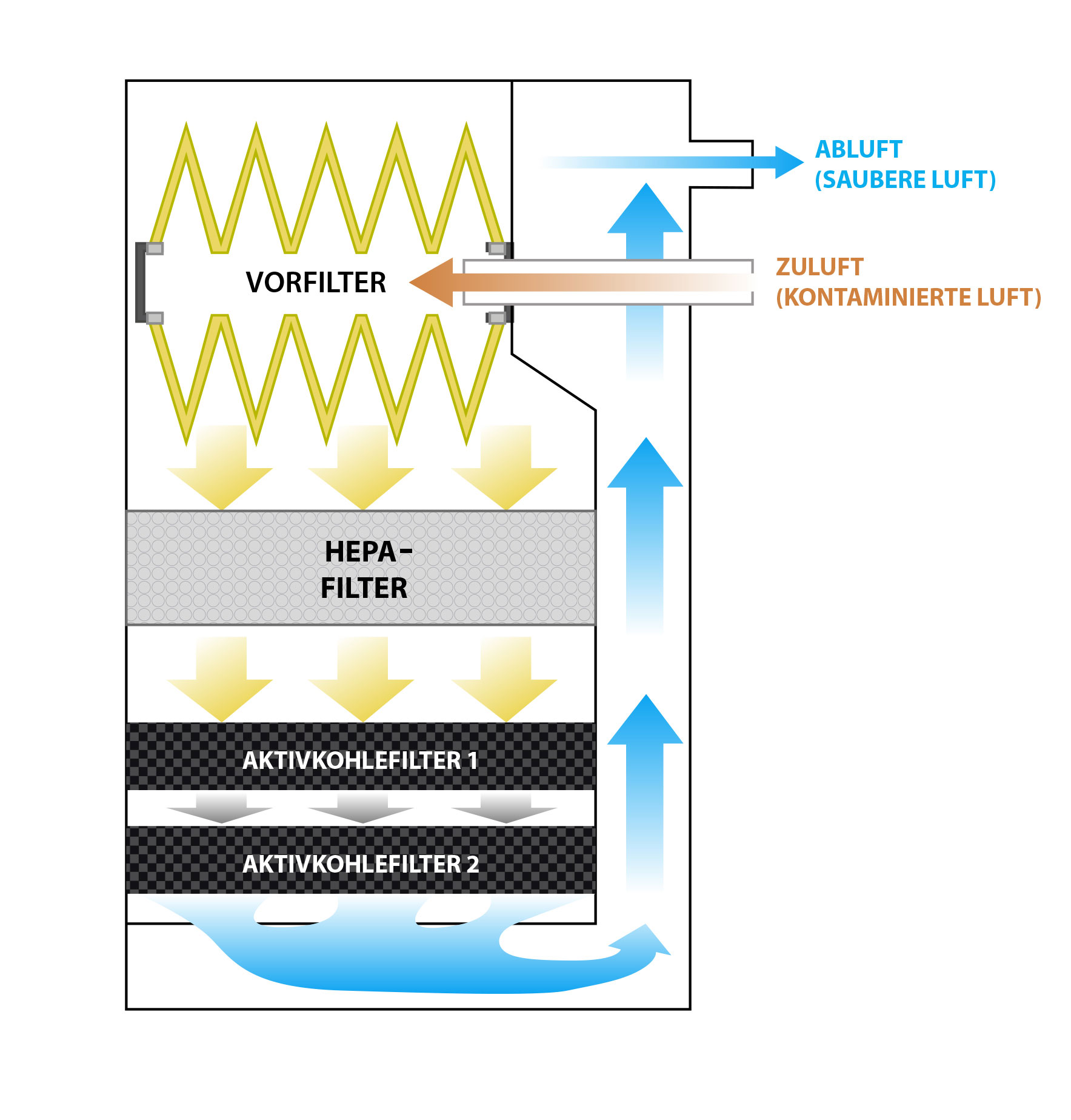 Schematische Darstellung des UAC-Filterpfads