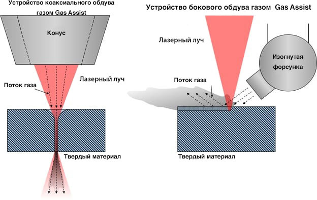 coaxial_and_lateral__gas_assistRU